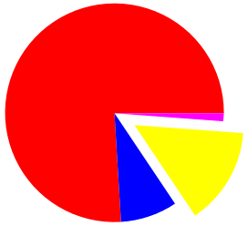 Piechart3.png