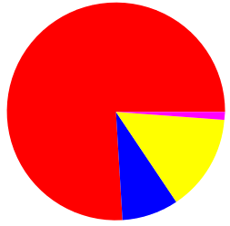 Piechart2.png