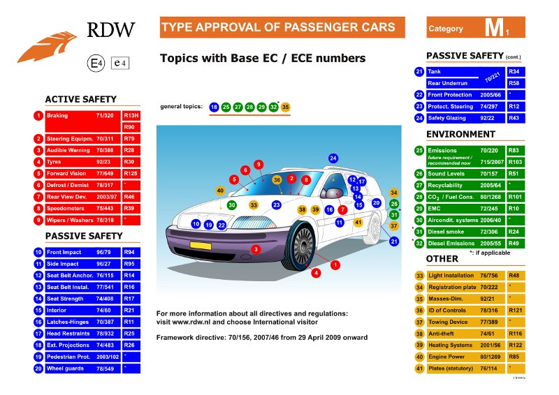 Type approval of passenger cars 2009.jpg
