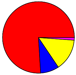 Piechart1.png